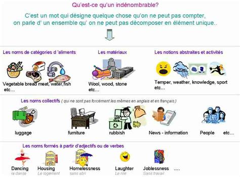 Countables and uncountables-English