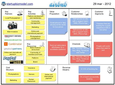Business Model - Airbnb | Business model canvas, Business