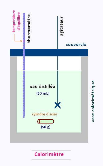 Chimie 2