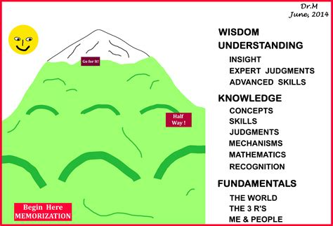 Climbing the Path of Learning | Dr