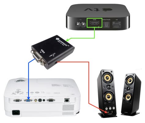 Connecting Apple TV to a VGA Projector or Screen - HEAD4SPACE