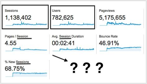 What Are Sessions and Users in Google Analytics? • Gravitate