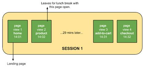 How a web session is defined in Analytics - Analytics Help