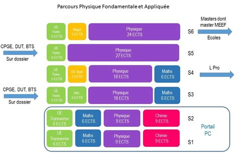 Licence Physique | scifa