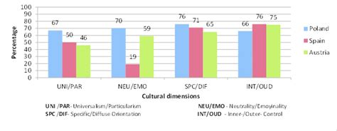 Cultural dimensions of Poland, Spain, and Austria in