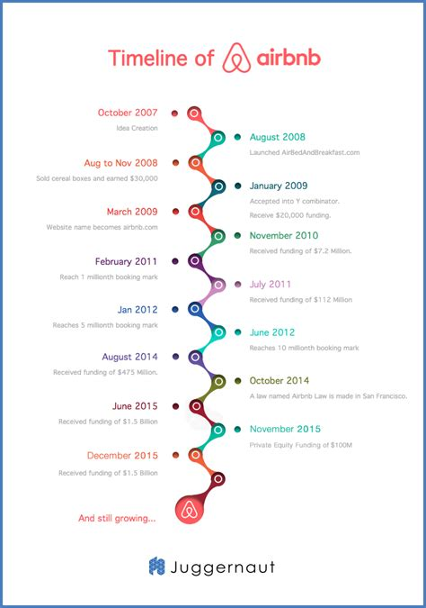 How Airbnb works! Timeline, Revenuestream and Business