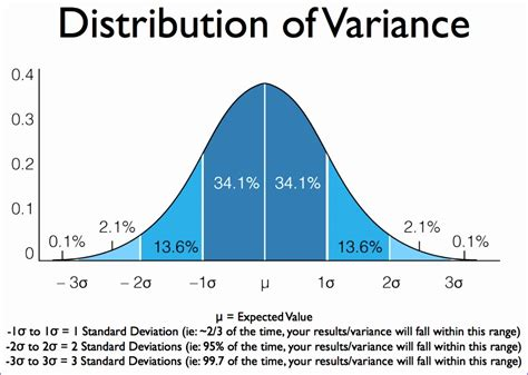 5 normal Distribution Excel Template - Excel Templates