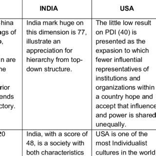 (PDF) Dimensions of National Culture – Cross-cultural Theories