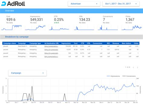 Supermetrics adds AdRoll to the Connector Family