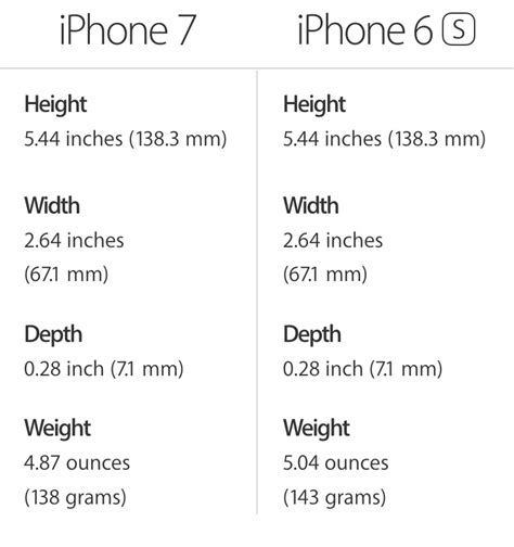 Weight, size, and battery life: iPhone 7 vs iPhone 6s